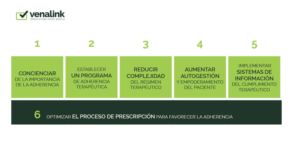 Pilares del Plan de Adherencia de Farmaindustria | Venalink logo